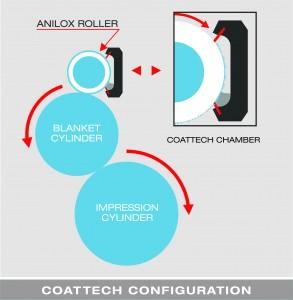 CoatTech Anilox Roller Config